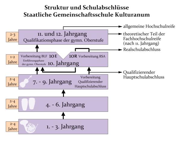 schulstruktur_neuer name